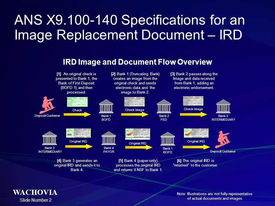 ANS X9.100-140 Specifications for an Image Replacement Document – IRD