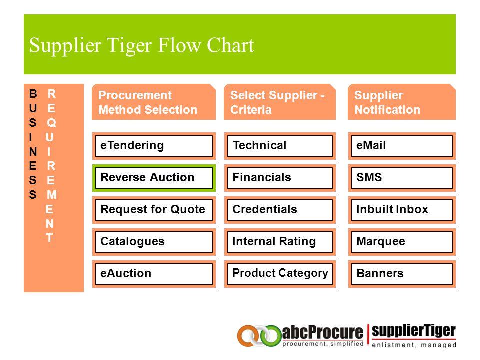 Supplier Tiger Flow Chart