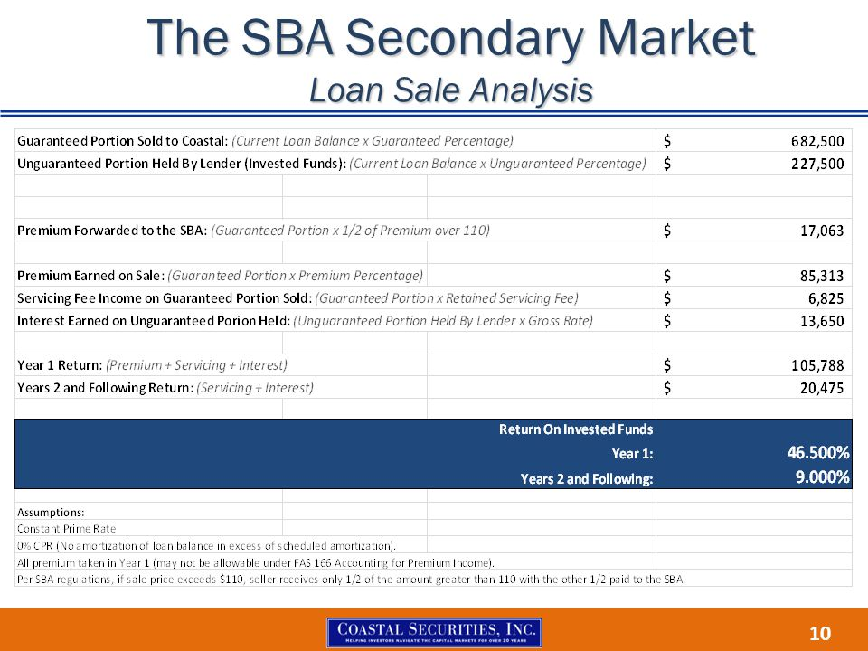 The SBA Secondary Market Loan Sale Analysis