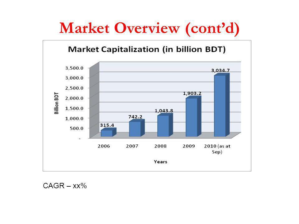 Market Overview (cont'd)