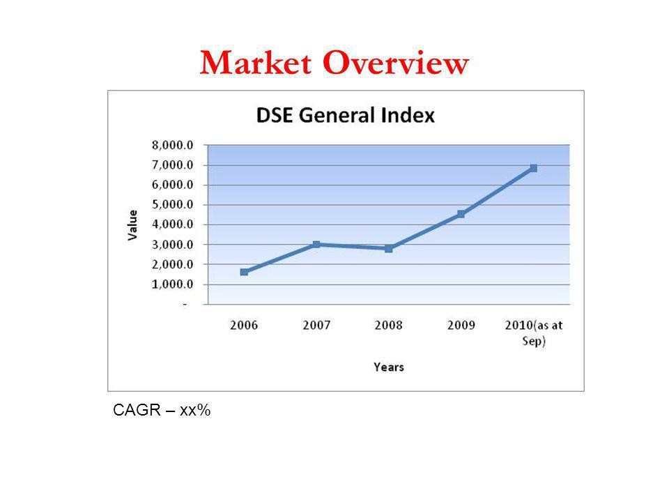 Market Overview CAGR – xx%
