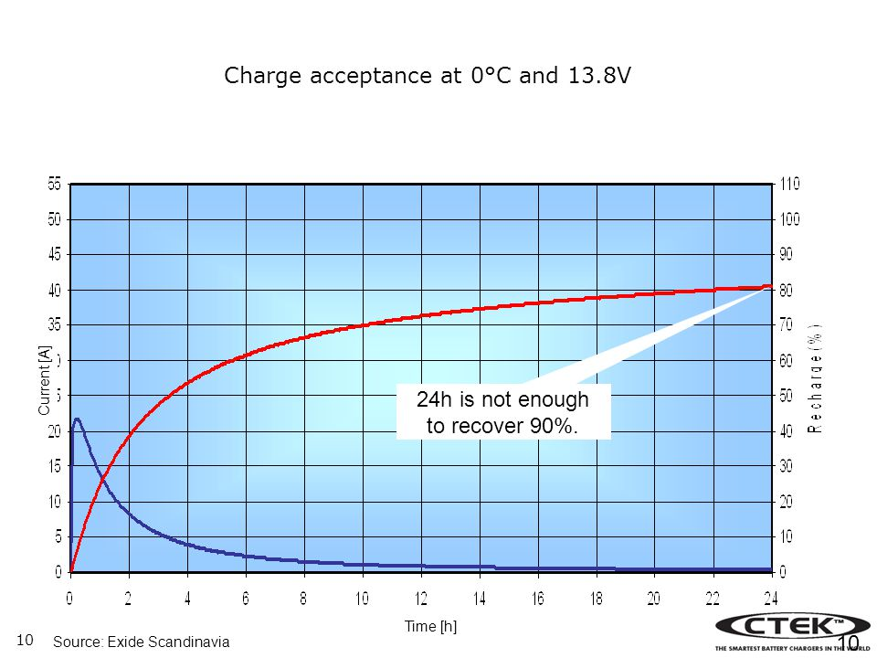 Charge acceptance at 0°C and 13.8V