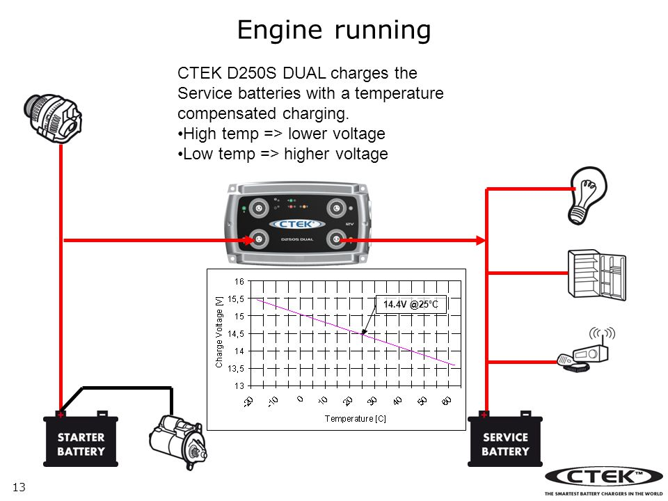 Engine running CTEK D250S DUAL charges the Service batteries with a temperature compensated charging.