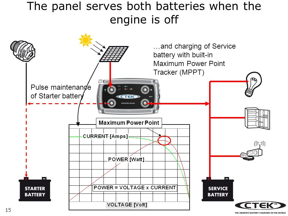 The panel serves both batteries when the engine is off
