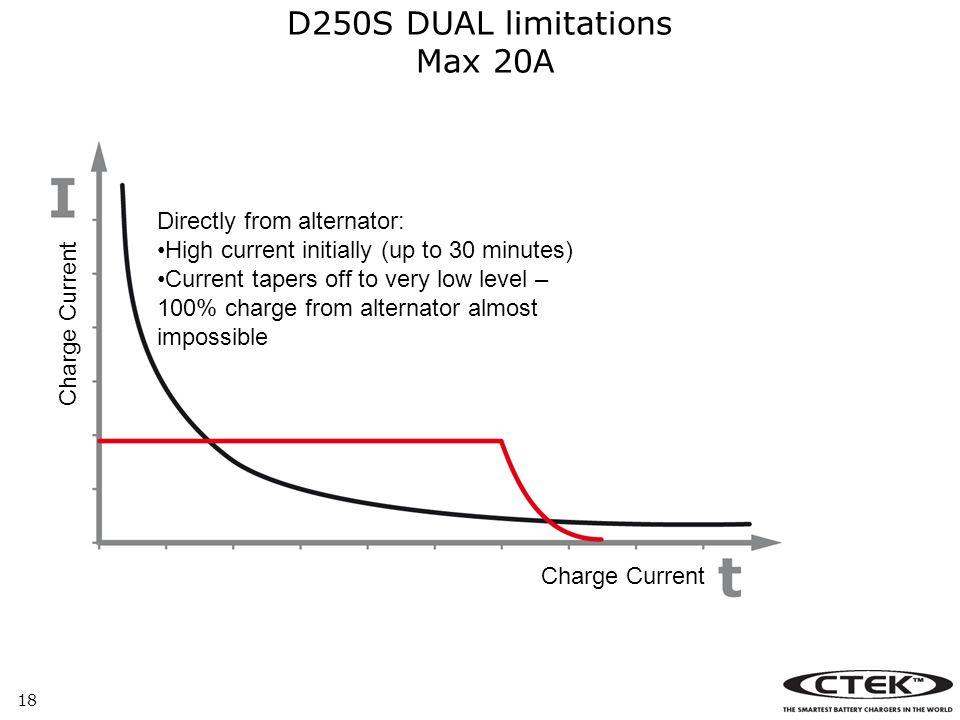 D250S DUAL limitations Max 20A
