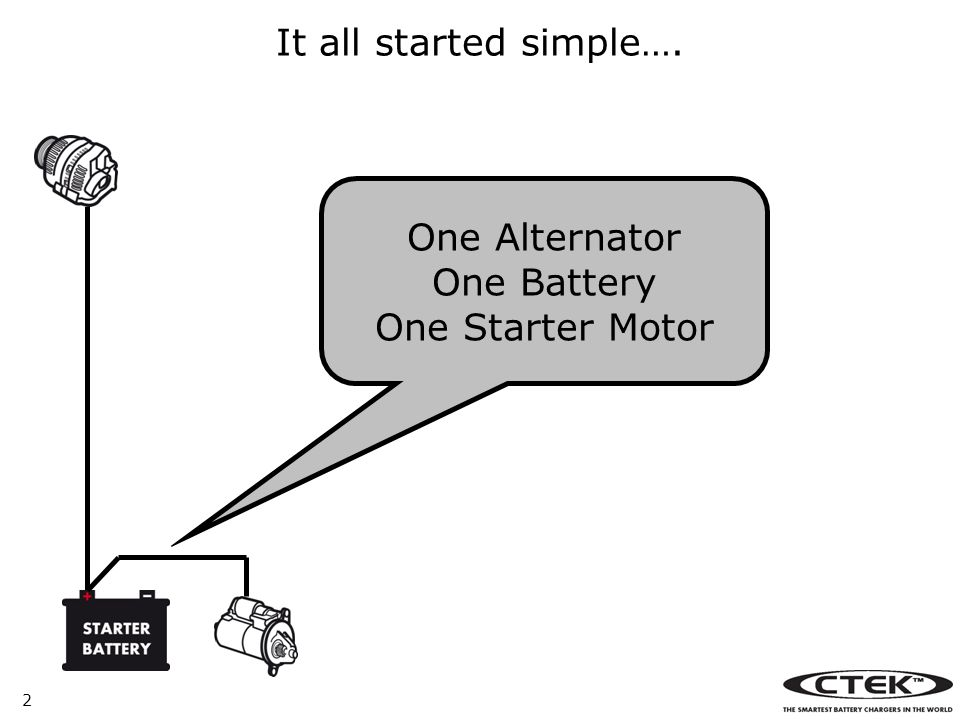 It all started simple…. One Alternator One Battery One Starter Motor