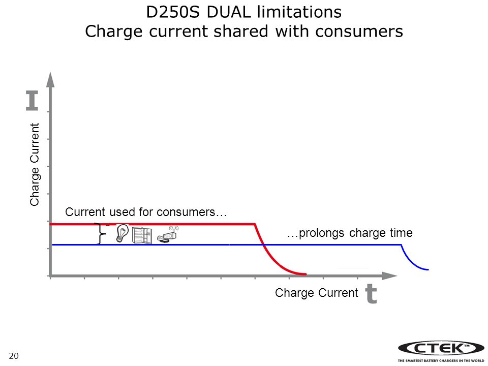 D250S DUAL limitations Charge current shared with consumers