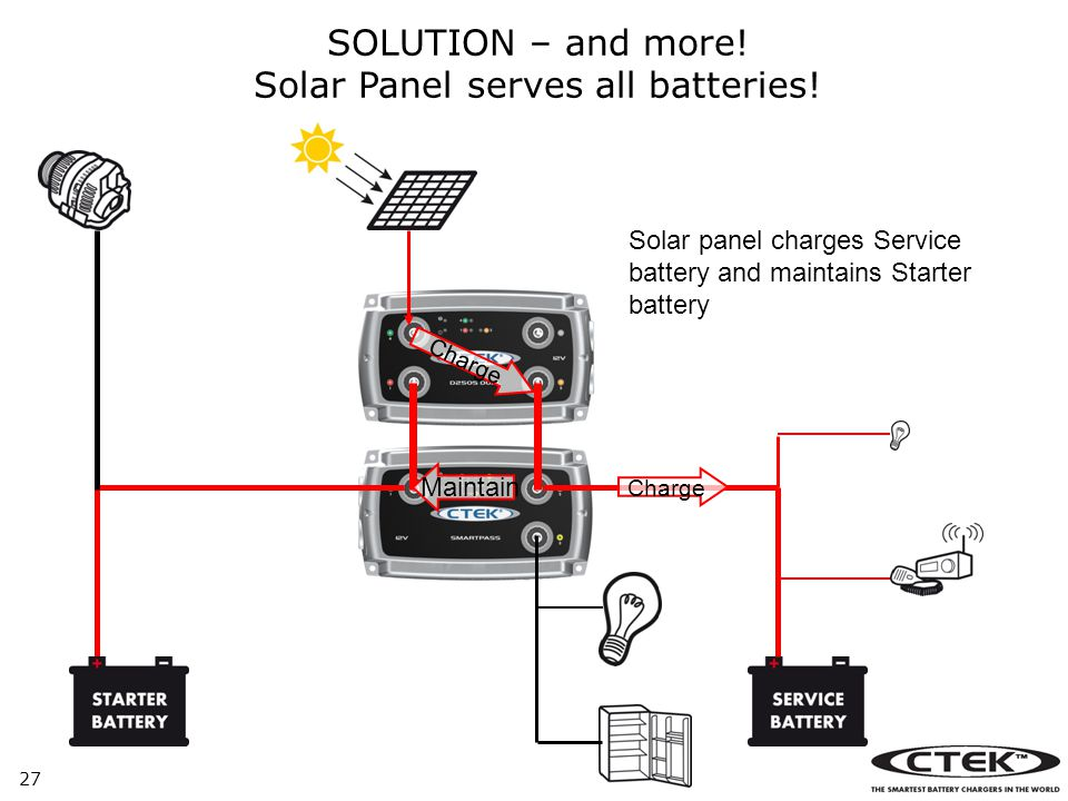 Solar Panel serves all batteries!