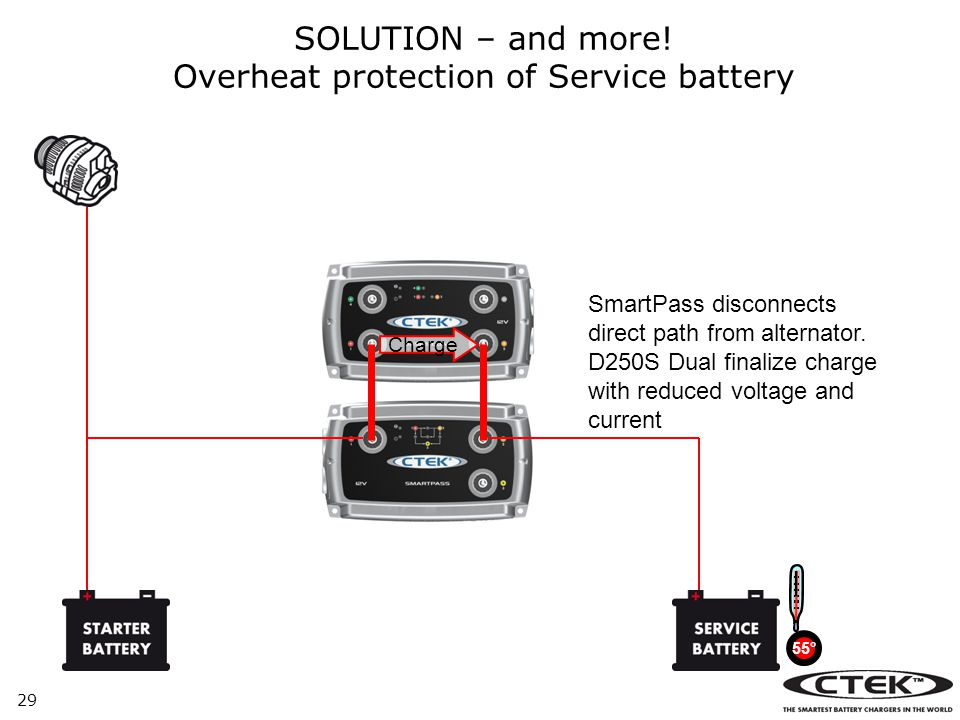 Overheat protection of Service battery