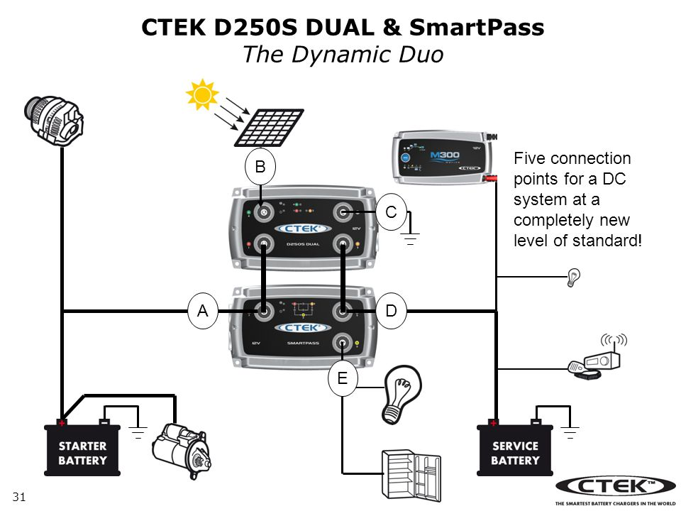 CTEK D250S DUAL & SmartPass