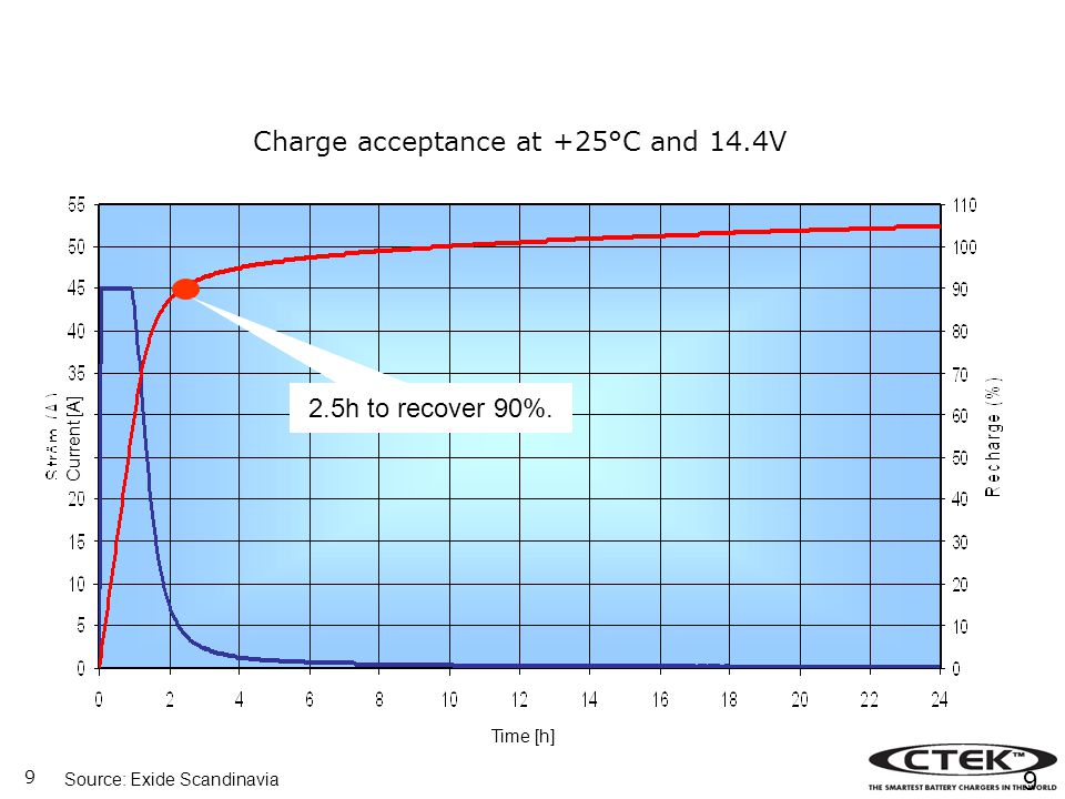 Charge acceptance at +25°C and 14.4V