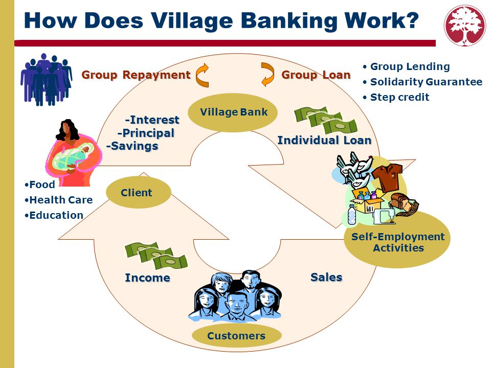 How Does Village Banking Work