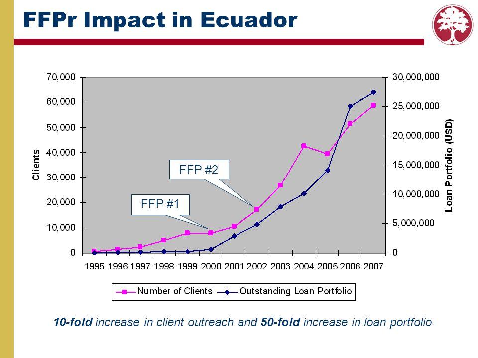 FFPr Impact in Ecuador FFP #2 FFP #1