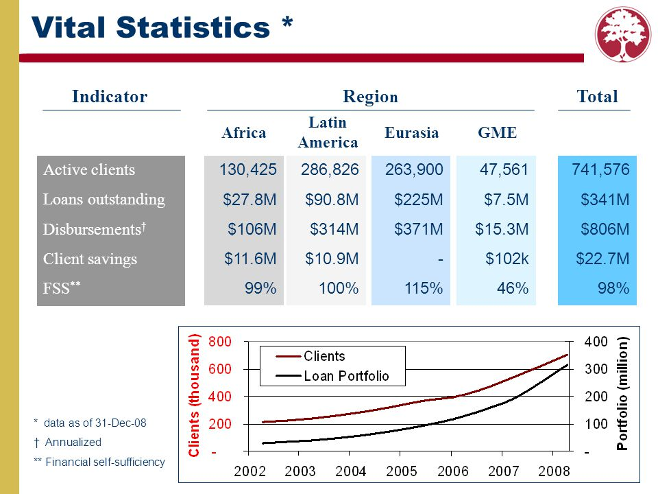 Vital Statistics * Indicator Region Total Latin America Africa Eurasia