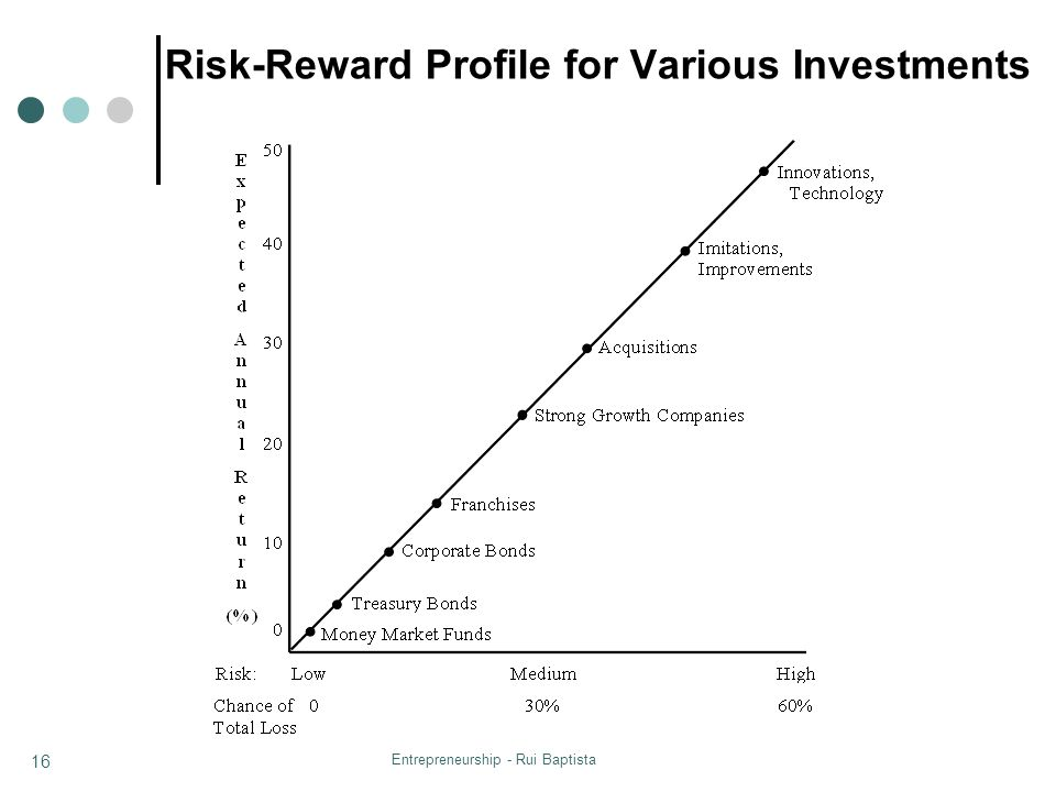 Risk-Reward Profile for Various Investments