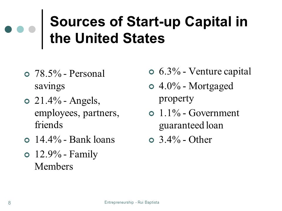 Sources of Start-up Capital in the United States
