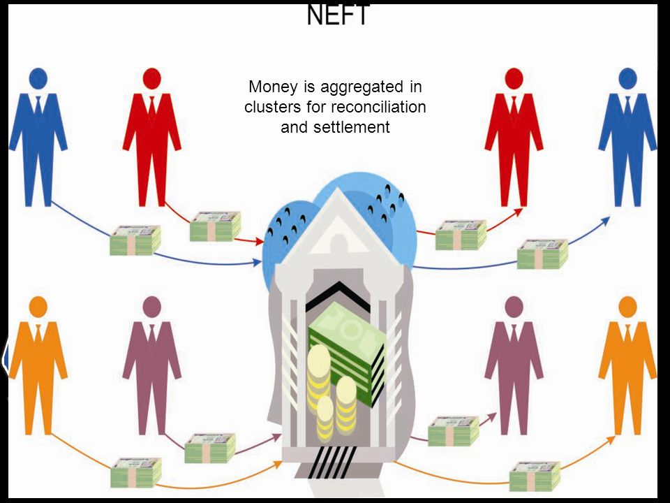 Money is aggregated in clusters for reconciliation and settlement