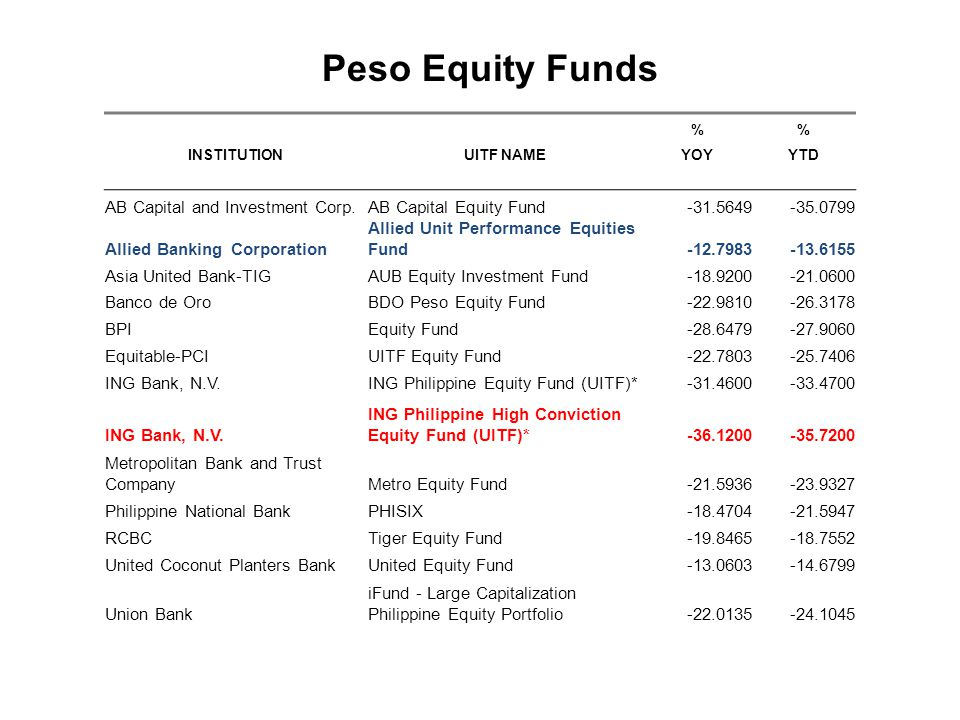 Peso Equity Funds AB Capital and Investment Corp.