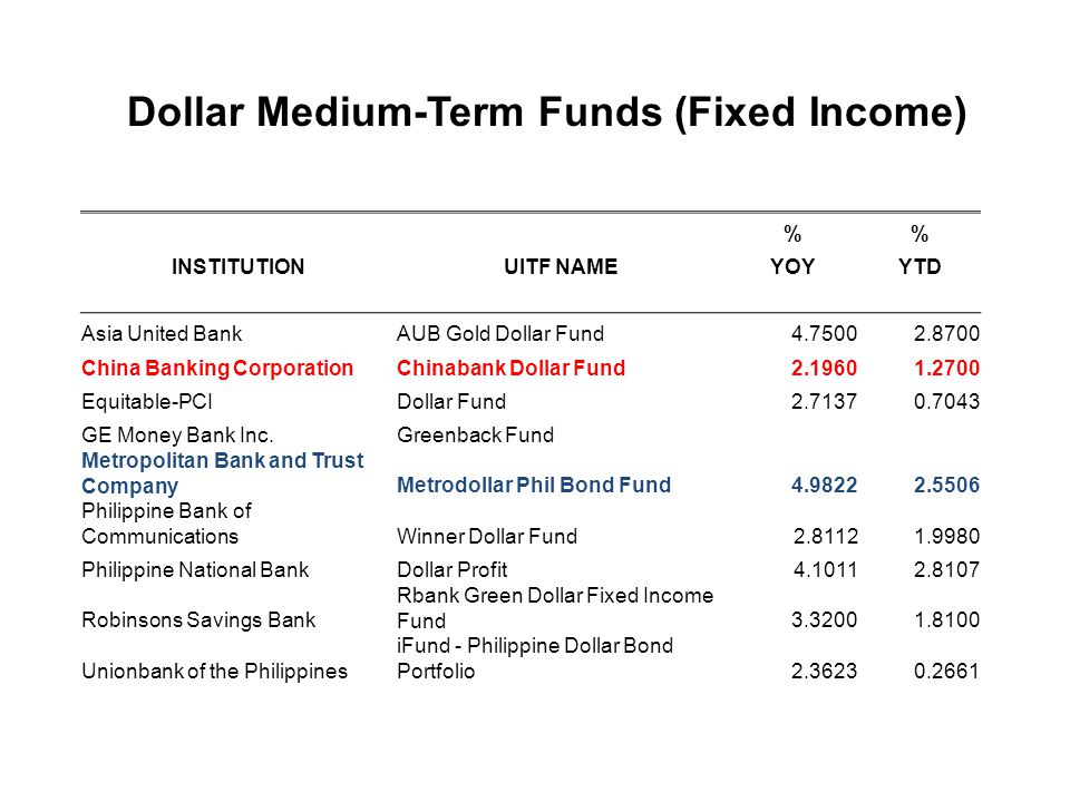 Dollar Medium-Term Funds (Fixed Income)