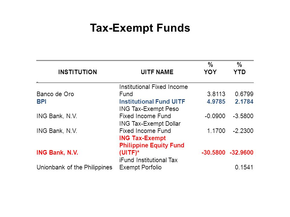 Tax-Exempt Funds % INSTITUTION UITF NAME YOY YTD Banco de Oro