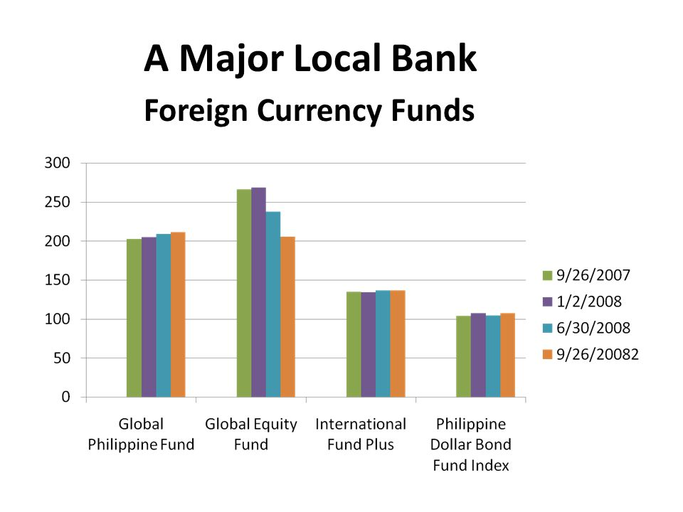 A Major Local Bank Foreign Currency Funds