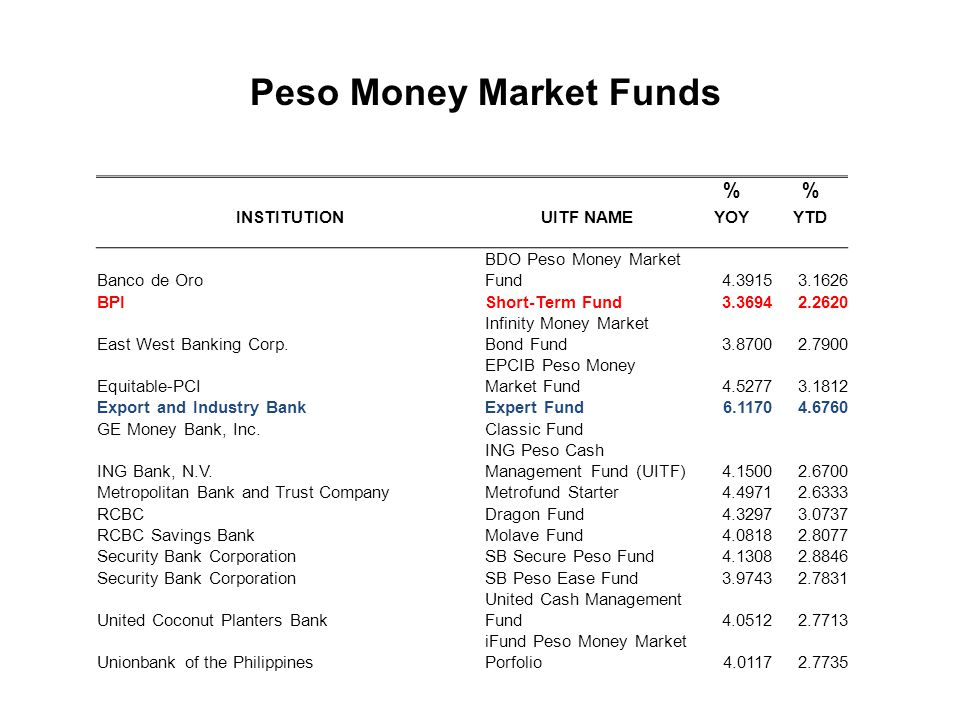 Peso Money Market Funds