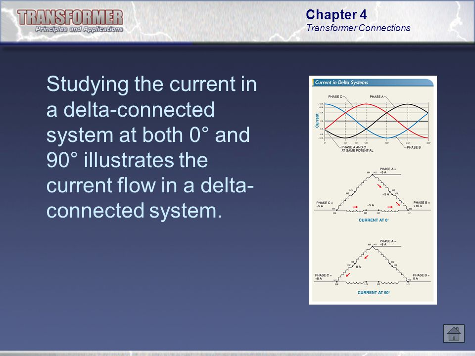 Studying the current in a delta-connected system at both 0° and 90° illustrates the current flow in a delta-connected system.