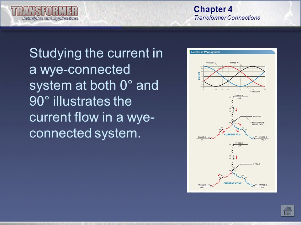 Studying the current in a wye-connected system at both 0° and 90° illustrates the current flow in a wye-connected system.
