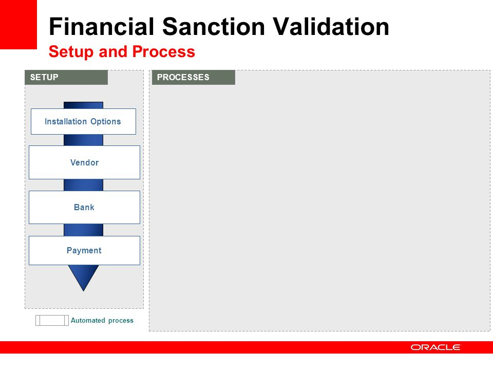 Financial Sanction Validation Setup and Process