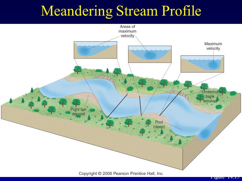 Meandering Stream Profile