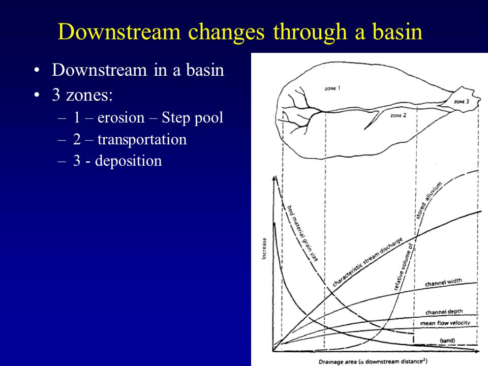 Downstream changes through a basin