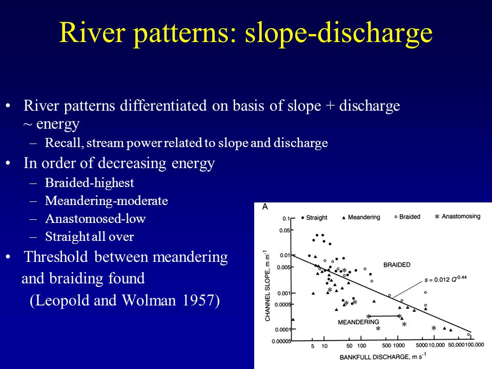 River patterns: slope-discharge