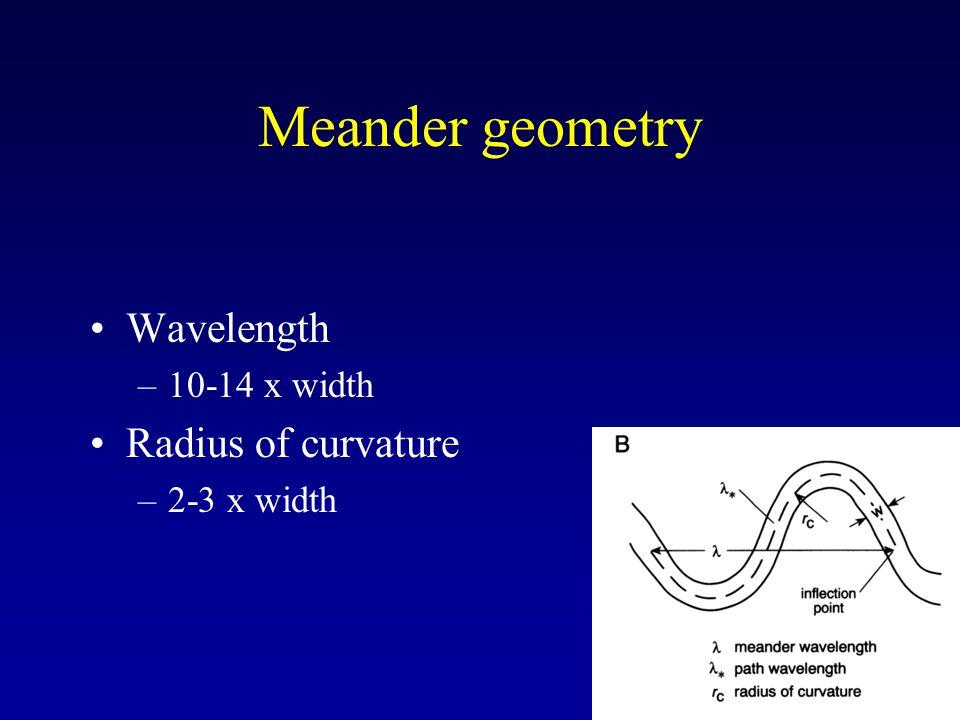 Meander geometry Wavelength Radius of curvature 10-14 x width