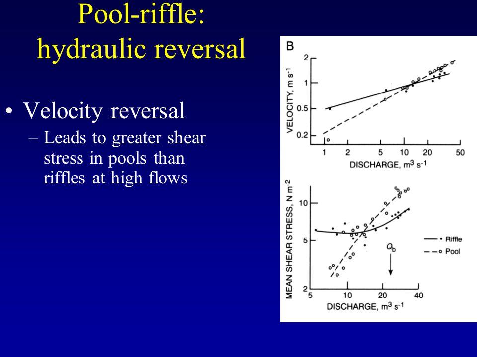 Pool-riffle: hydraulic reversal
