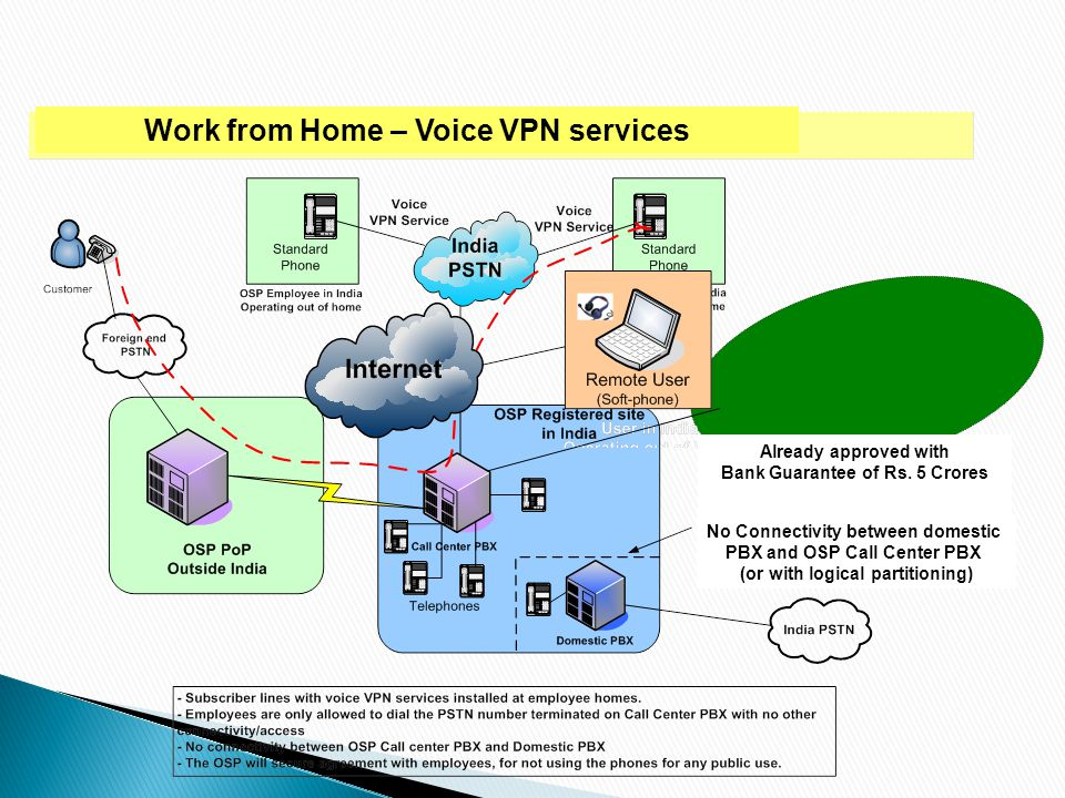 Work from Home – Voice VPN services