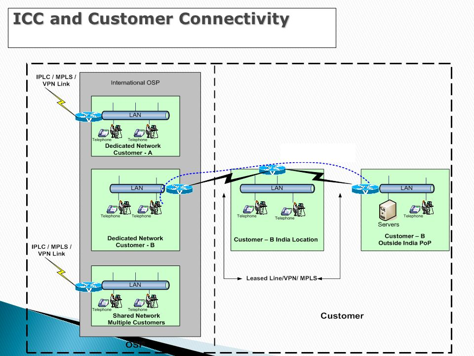 ICC and Customer Connectivity