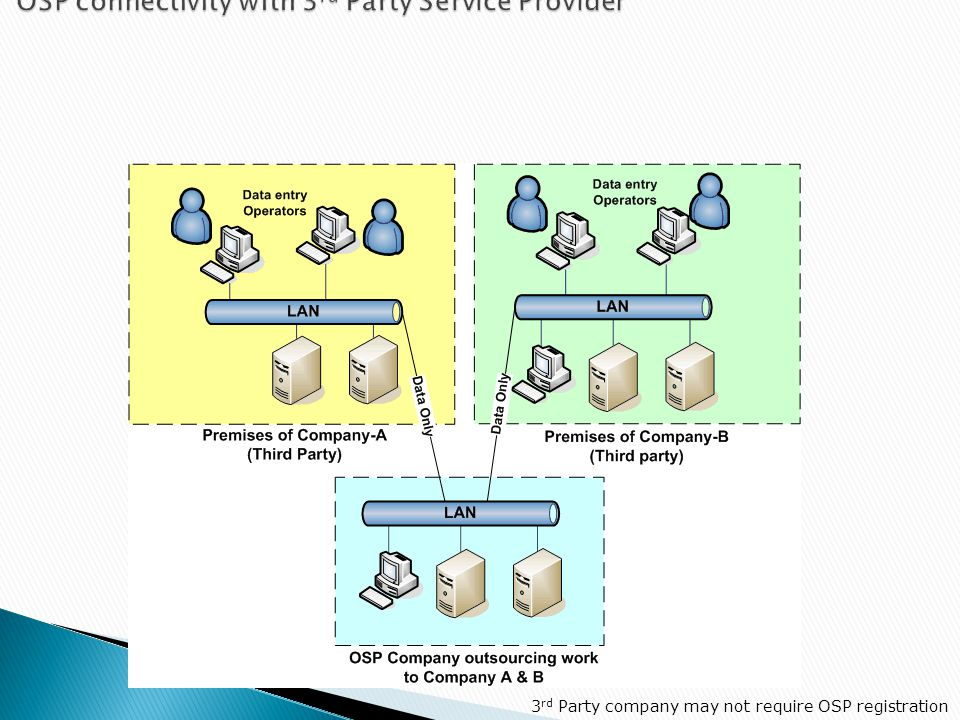 OSP connectivity with 3rd Party Service Provider