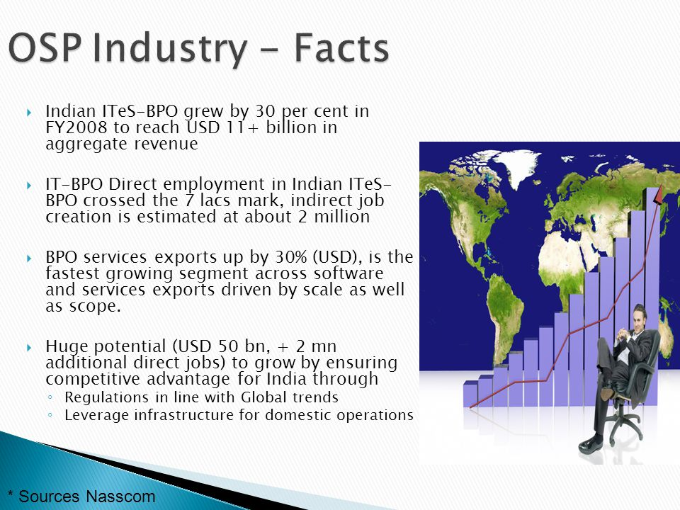 OSP Industry - Facts Indian ITeS-BPO grew by 30 per cent in FY2008 to reach USD 11+ billion in aggregate revenue.