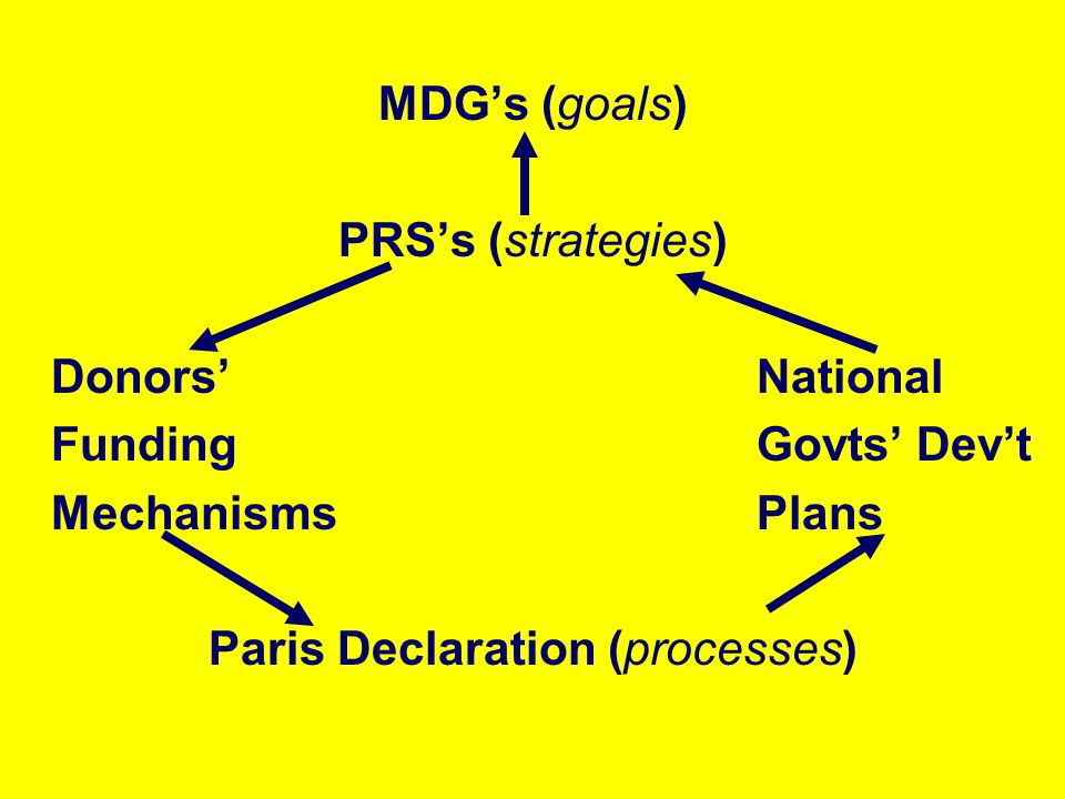 Paris Declaration (processes)