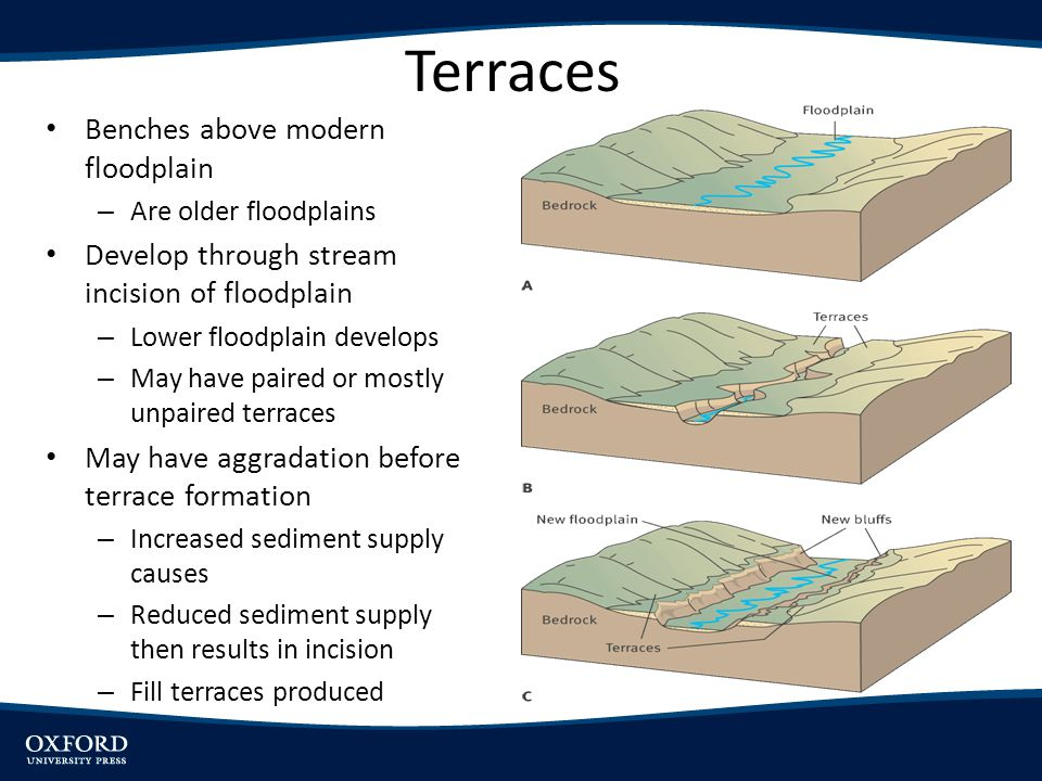 Landforms of the fluvial system ppt video online download for Terrace landform