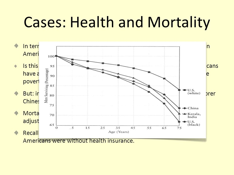 Cases: Health and Mortality