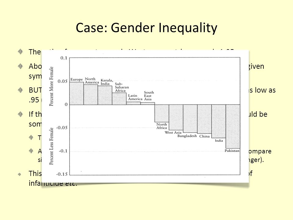 Case: Gender Inequality