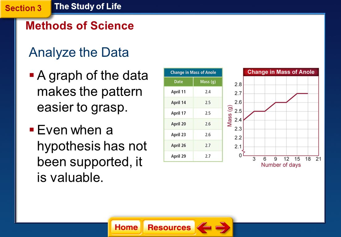 A graph of the data makes the pattern easier to grasp.