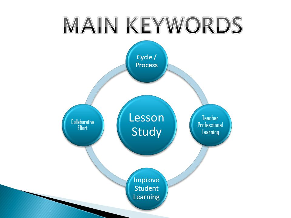 MAIN KEYWORDS Lesson Study Improve Student Learning Cycle / Process