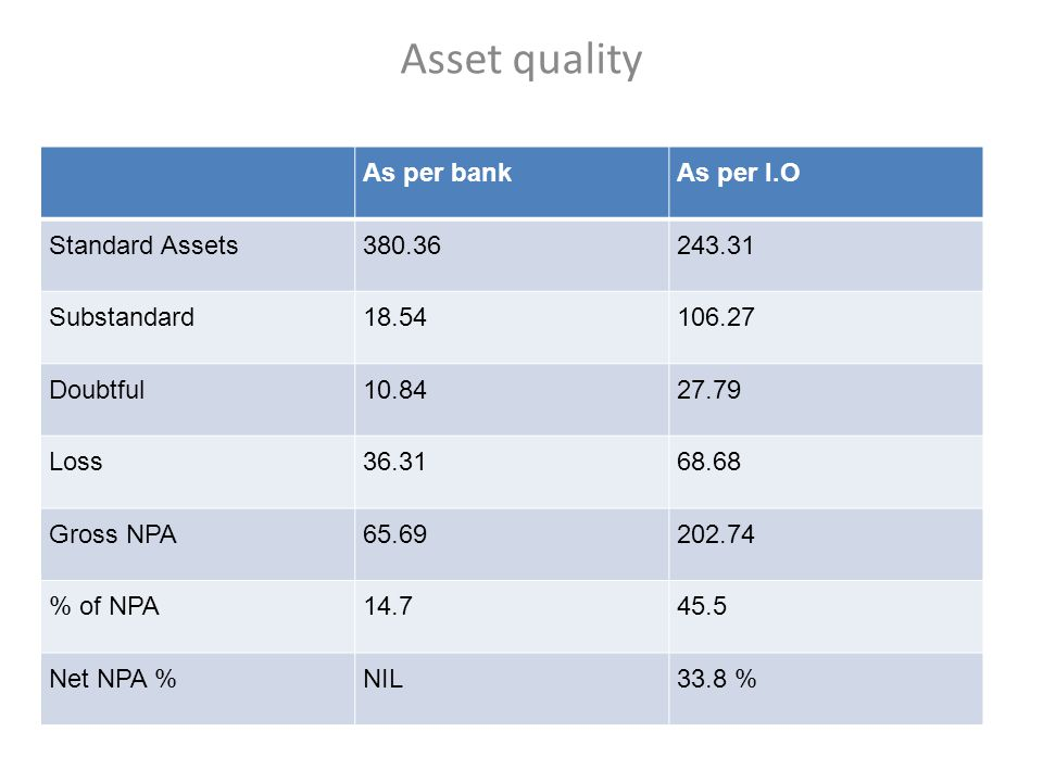 Asset quality As per bank As per I.O Standard Assets 380.36 243.31