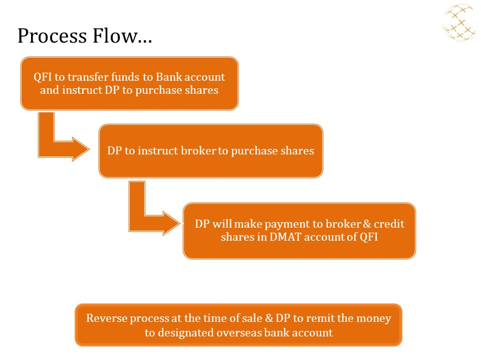 Process Flow… QFI to transfer funds to Bank account and instruct DP to purchase shares. DP to instruct broker to purchase shares.