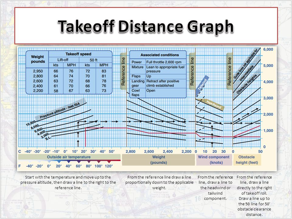 Takeoff Distance Graph