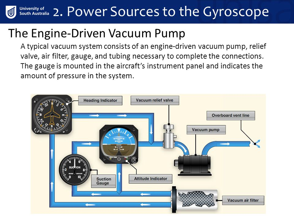 2. Power Sources to the Gyroscope