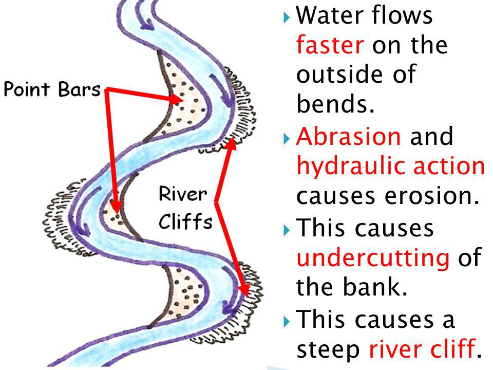 Water flows faster on the outside of bends.