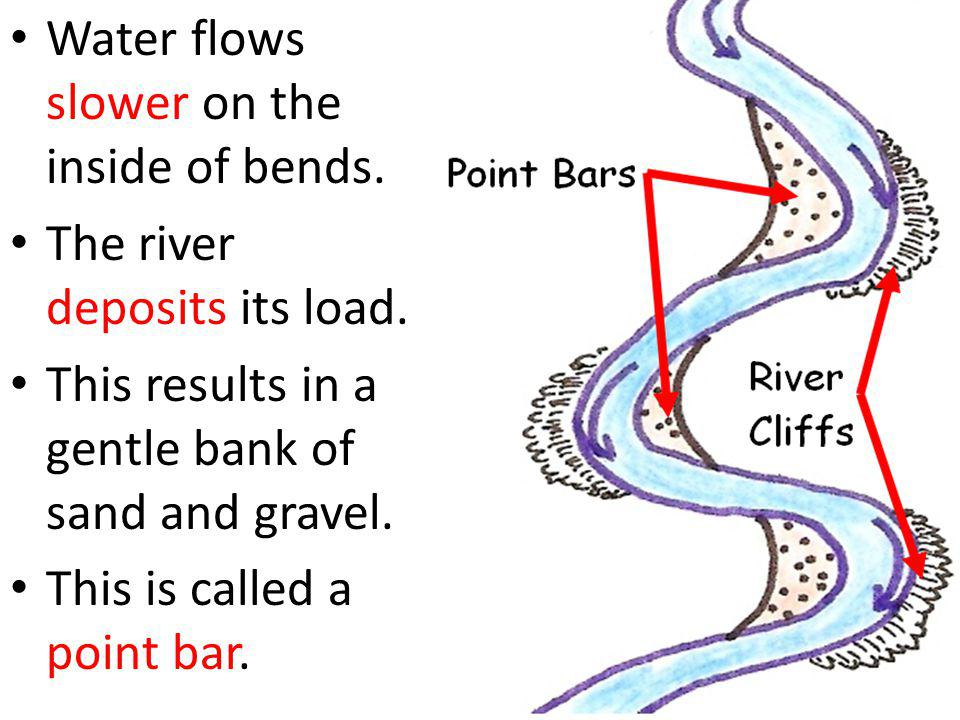 Water flows slower on the inside of bends.
